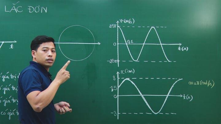 Chu kỳ dao động của con lắc đơn với biên độ nhỏ